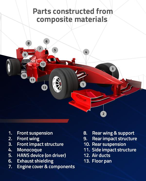 racecars-parts-constructed-from-composite-materials