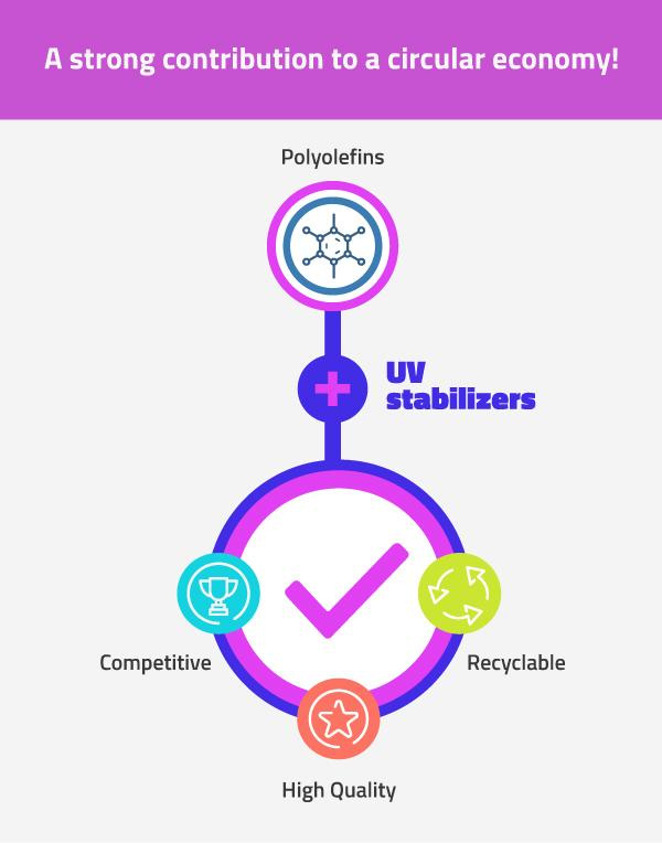polyolefins-and-uv-stabilizers-contribute-to-a-circular-economy